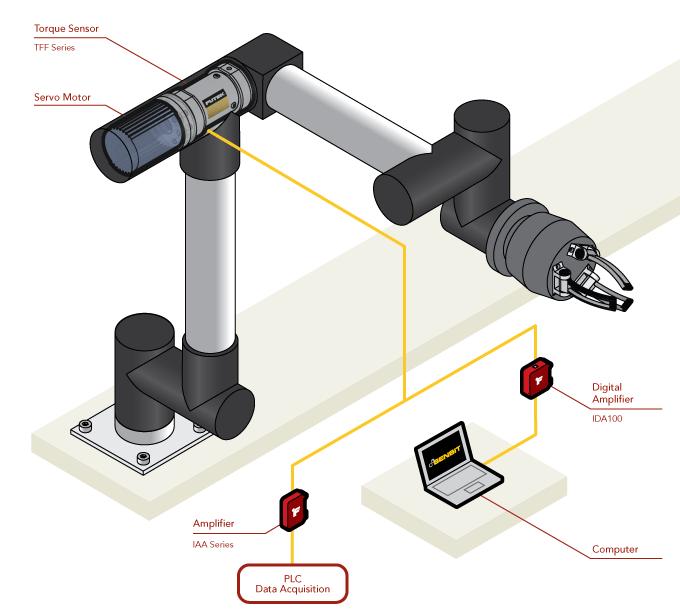Torque Sensors For Robot Joint Control Metromatics