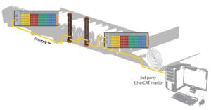 EtherCAT Applications