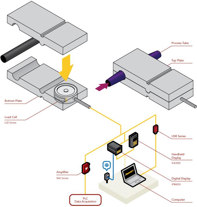 Tube Expansion Measurement using FUTEK Miniature Load Cells