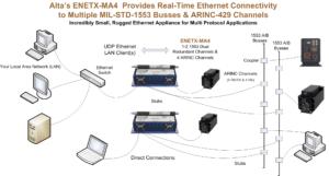 real time ethernet converter