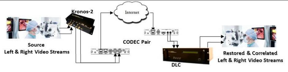 3D HD Video Streams