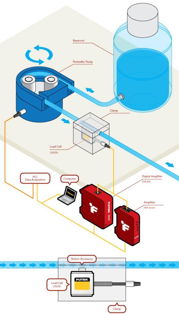 Fluid Flow Rate Measurement
